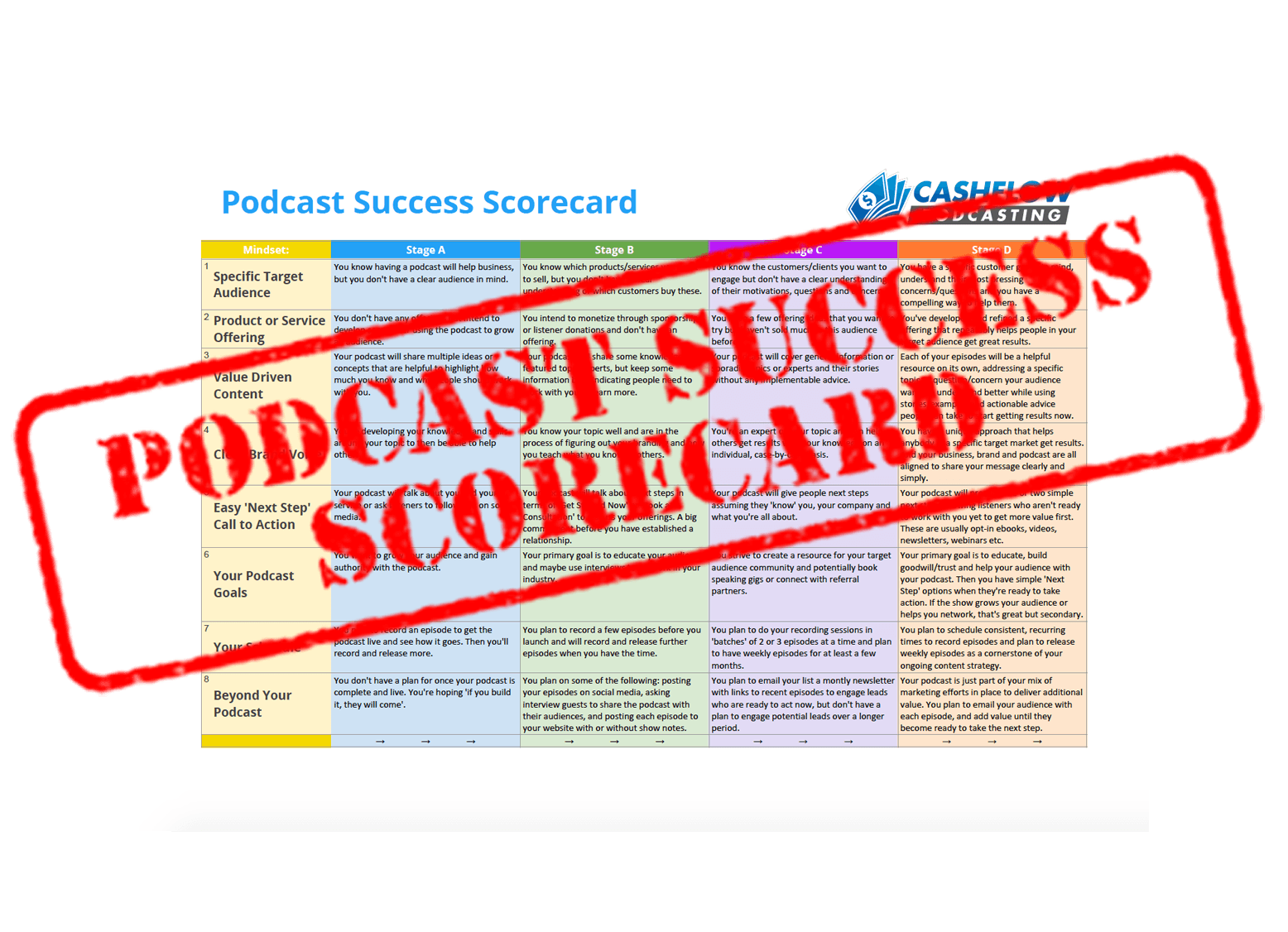 The Podcast Success Scorecard